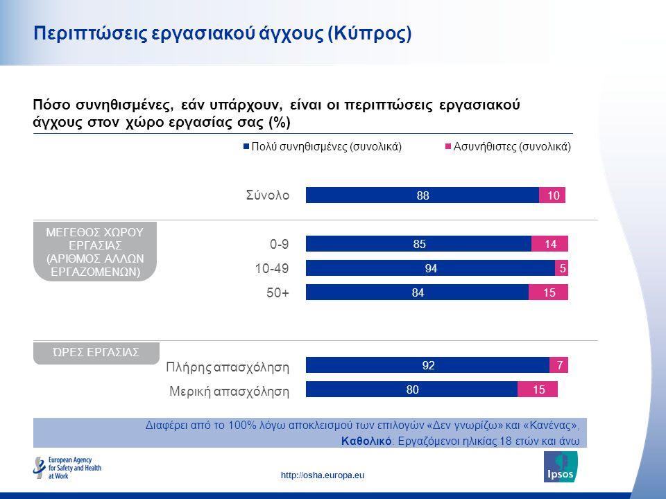 45 http://osha.europa.eu Περιπτώσεις εργασιακού άγχους (Κύπρος) Πόσο συνηθισμένες, εάν υπάρχουν, είναι οι περιπτώσεις εργασιακού άγχους στον χώρο εργασίας σας (%) ΜΕΓΕΘΟΣ ΧΩΡΟΥ ΕΡΓΑΣΙΑΣ (ΑΡΙΘΜΟΣ ΑΛΛΩΝ ΕΡΓΑΖΟΜΕΝΩΝ) ΏΡΕΣ ΕΡΓΑΣΙΑΣ Σύνολο 0-9 10-49 50+ Πλήρης απασχόληση Μερική απασχόληση Διαφέρει από το 100% λόγω αποκλεισμού των επιλογών «Δεν γνωρίζω» και «Κανένας», Καθολικό: Εργαζόμενοι ηλικίας 18 ετών και άνω