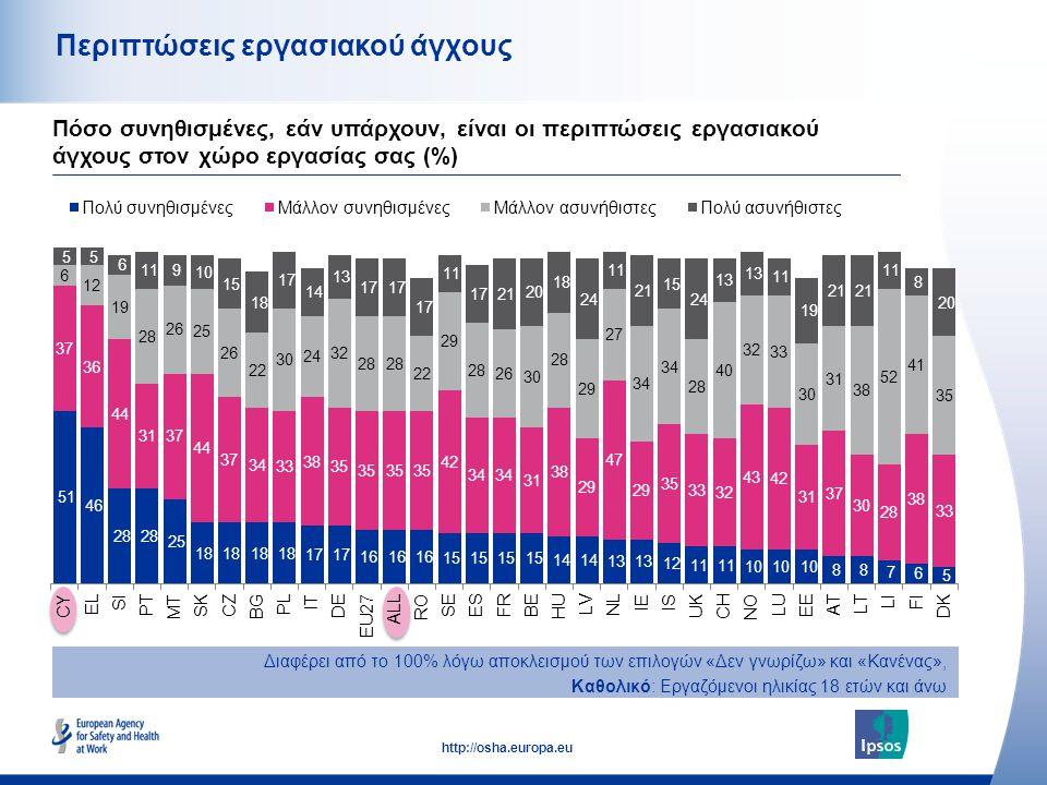 46 http://osha.europa.eu Περιπτώσεις εργασιακού άγχους Πόσο συνηθισμένες, εάν υπάρχουν, είναι οι περιπτώσεις εργασιακού άγχους στον χώρο εργασίας σας (%) Διαφέρει από το 100% λόγω αποκλεισμού των επιλογών «Δεν γνωρίζω» και «Κανένας», Καθολικό: Εργαζόμενοι ηλικίας 18 ετών και άνω