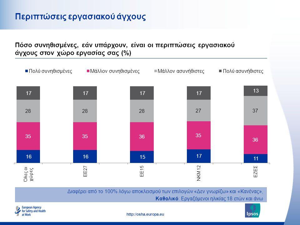47 http://osha.europa.eu Περιπτώσεις εργασιακού άγχους Πόσο συνηθισμένες, εάν υπάρχουν, είναι οι περιπτώσεις εργασιακού άγχους στον χώρο εργασίας σας (%) Διαφέρει από το 100% λόγω αποκλεισμού των επιλογών «Δεν γνωρίζω» και «Κανένας», Καθολικό: Εργαζόμενοι ηλικίας 18 ετών και άνω