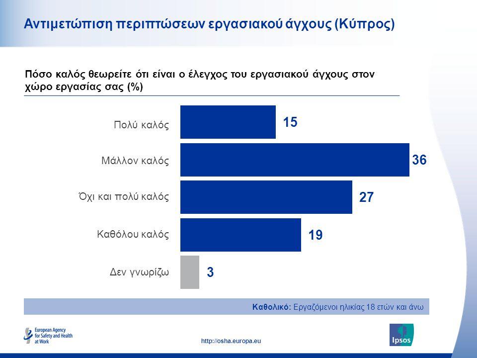 49 http://osha.europa.eu Καθολικό: Εργαζόμενοι ηλικίας 18 ετών και άνω Αντιμετώπιση περιπτώσεων εργασιακού άγχους (Κύπρος) Πολύ καλός Μάλλον καλός Όχι και πολύ καλός Καθόλου καλός Δεν γνωρίζω Πόσο καλός θεωρείτε ότι είναι ο έλεγχος του εργασιακού άγχους στον χώρο εργασίας σας (%)