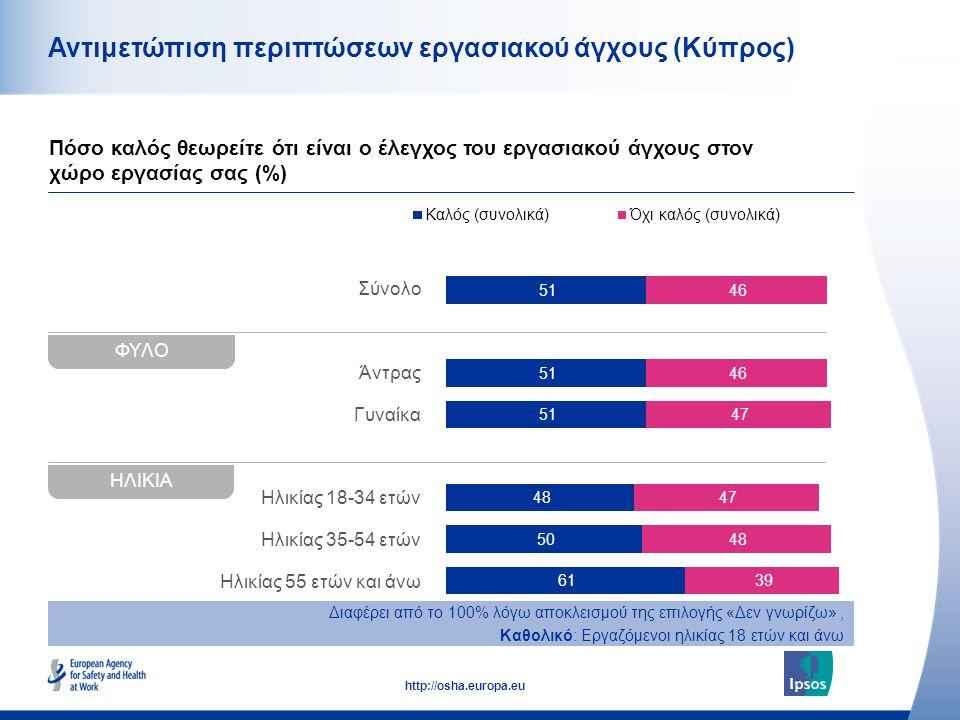 50 http://osha.europa.eu Αντιμετώπιση περιπτώσεων εργασιακού άγχους (Κύπρος) Πόσο καλός θεωρείτε ότι είναι ο έλεγχος του εργασιακού άγχους στον χώρο εργασίας σας (%) Σύνολο Άντρας Γυναίκα Ηλικίας 18-34 ετών Ηλικίας 35-54 ετών Ηλικίας 55 ετών και άνω ΦΥΛΟ ΗΛΙΚΙΑ Διαφέρει από το 100% λόγω αποκλεισμού της επιλογής «Δεν γνωρίζω», Καθολικό: Εργαζόμενοι ηλικίας 18 ετών και άνω