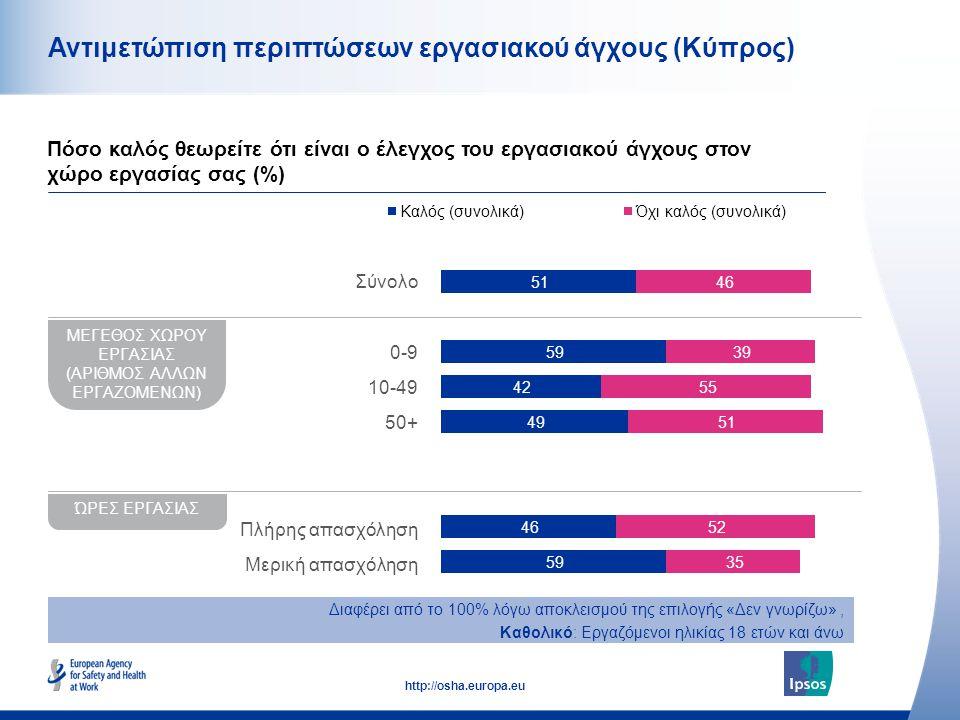 51 http://osha.europa.eu Αντιμετώπιση περιπτώσεων εργασιακού άγχους (Κύπρος) Πόσο καλός θεωρείτε ότι είναι ο έλεγχος του εργασιακού άγχους στον χώρο εργασίας σας (%) ΜΕΓΕΘΟΣ ΧΩΡΟΥ ΕΡΓΑΣΙΑΣ (ΑΡΙΘΜΟΣ ΑΛΛΩΝ ΕΡΓΑΖΟΜΕΝΩΝ) ΏΡΕΣ ΕΡΓΑΣΙΑΣ Διαφέρει από το 100% λόγω αποκλεισμού της επιλογής «Δεν γνωρίζω», Καθολικό: Εργαζόμενοι ηλικίας 18 ετών και άνω Σύνολο 0-9 10-49 50+ Πλήρης απασχόληση Μερική απασχόληση