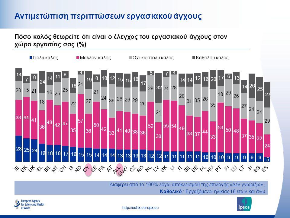 52 http://osha.europa.eu Αντιμετώπιση περιπτώσεων εργασιακού άγχους Πόσο καλός θεωρείτε ότι είναι ο έλεγχος του εργασιακού άγχους στον χώρο εργασίας σας (%) Διαφέρει από το 100% λόγω αποκλεισμού της επιλογής «Δεν γνωρίζω», Καθολικό : Εργαζόμενοι ηλικίας 18 ετών και άνω