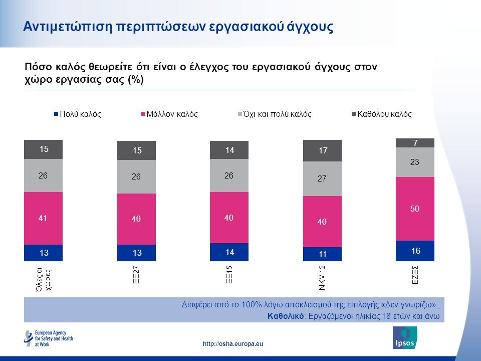 53 http://osha.europa.eu Αντιμετώπιση περιπτώσεων εργασιακού άγχους Πόσο καλός θεωρείτε ότι είναι ο έλεγχος του εργασιακού άγχους στον χώρο εργασίας σας (%) Διαφέρει από το 100% λόγω αποκλεισμού της επιλογής «Δεν γνωρίζω», Καθολικό: Εργαζόμενοι ηλικίας 18 ετών και άνω