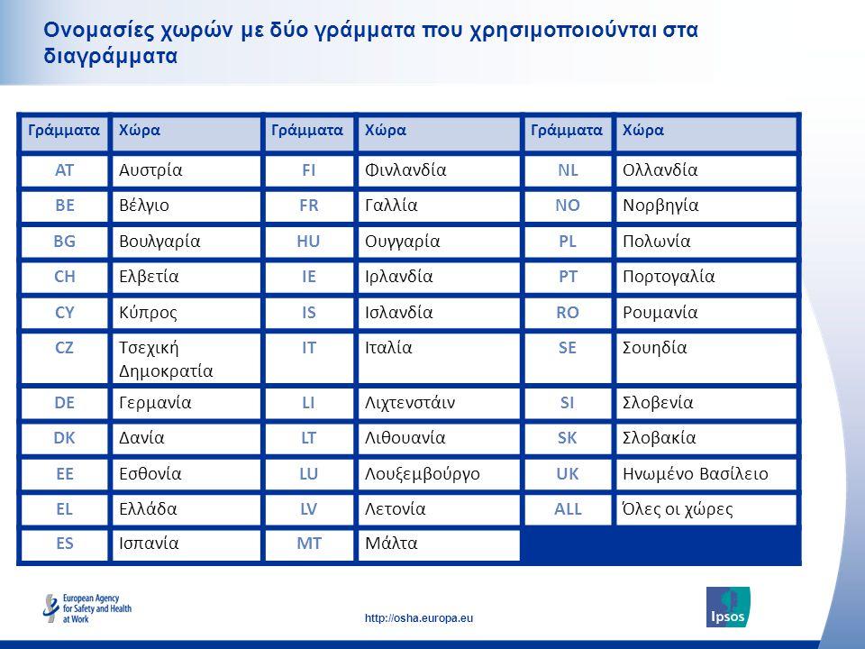 6 http://osha.europa.eu Click to add text here Ονομασίες χωρών με δύο γράμματα που χρησιμοποιούνται στα διαγράμματα ΓράμματαΧώραΓράμματαΧώραΓράμματαΧώ