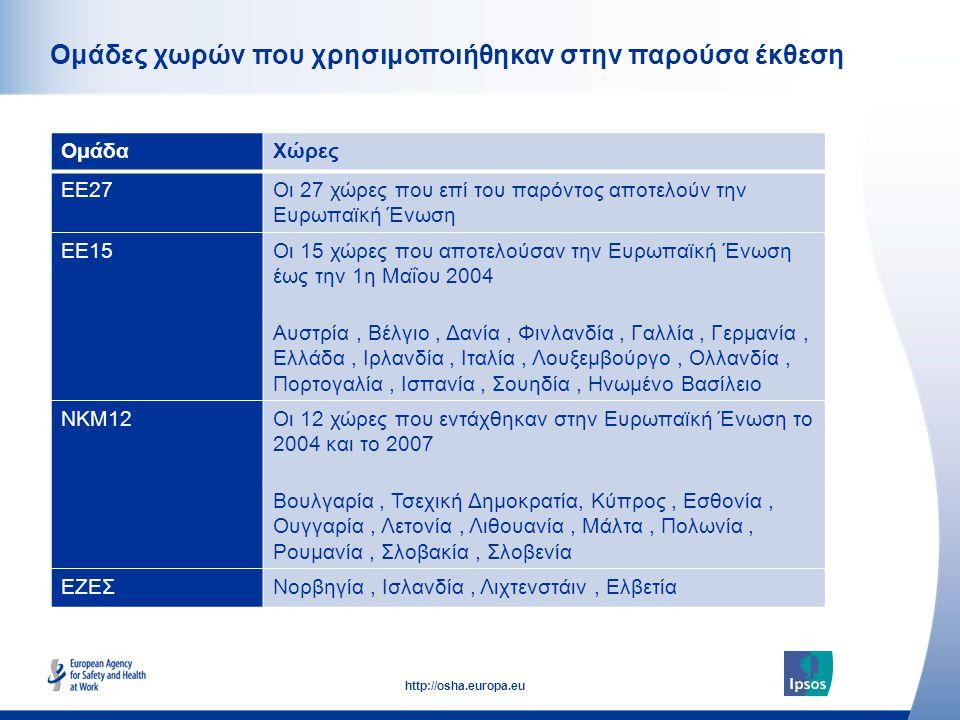 7 http://osha.europa.eu Click to add text here Ομάδες χωρών που χρησιμοποιήθηκαν στην παρούσα έκθεση ΟμάδαΧώρες EE27Οι 27 χώρες που επί του παρόντος αποτελούν την Ευρωπαϊκή Ένωση EE15Οι 15 χώρες που αποτελούσαν την Ευρωπαϊκή Ένωση έως την 1η Μαΐου 2004 Αυστρία, Βέλγιο, Δανία, Φινλανδία, Γαλλία, Γερμανία, Ελλάδα, Ιρλανδία, Ιταλία, Λουξεμβούργο, Ολλανδία, Πορτογαλία, Ισπανία, Σουηδία, Ηνωμένο Βασίλειο NKM12Οι 12 χώρες που εντάχθηκαν στην Ευρωπαϊκή Ένωση το 2004 και το 2007 Βουλγαρία, Τσεχική Δημοκρατία, Κύπρος, Εσθονία, Ουγγαρία, Λετονία, Λιθουανία, Μάλτα, Πολωνία, Ρουμανία, Σλοβακία, Σλοβενία EZEΣΝορβηγία, Ισλανδία, Λιχτενστάιν, Ελβετία