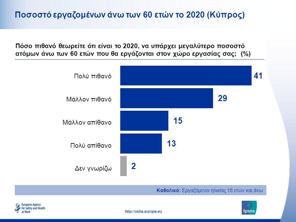 9 http://osha.europa.eu Καθολικό: Εργαζόμενοι ηλικίας 18 ετών και άνω Ποσοστό εργαζομένων άνω των 60 ετών το 2020 (Κύπρος) Πόσο πιθανό θεωρείτε ότι είναι το 2020, να υπάρχει μεγαλύτερο ποσοστό ατόμων άνω των 60 ετών που θα εργάζονται στον χώρο εργασίας σας; (%) Πολύ πιθανό Μάλλον πιθανό Μάλλον απίθανο Πολύ απίθανο Δεν γνωρίζω