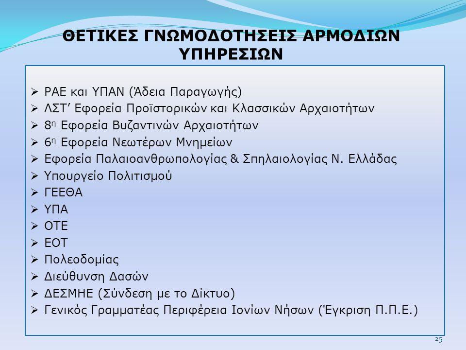 ΘΕΤΙΚΕΣ ΓΝΩΜΟΔΟΤΗΣΕΙΣ ΑΡΜΟΔΙΩΝ ΥΠΗΡΕΣΙΩΝ  ΡΑΕ και ΥΠΑΝ (Άδεια Παραγωγής)  ΛΣΤ' Εφορεία Προϊστορικών και Κλασσικών Αρχαιοτήτων  8 η Εφορεία Βυζαντινών Αρχαιοτήτων  6 η Εφορεία Νεωτέρων Μνημείων  Εφορεία Παλαιοανθρωπολογίας & Σπηλαιολογίας Ν.