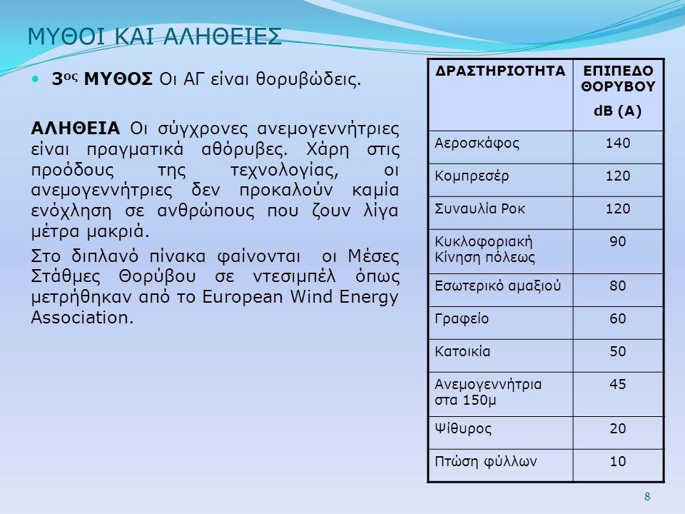 ΜΥΘΟΙ ΚΑΙ ΑΛΗΘΕΙΕΣ  4 ος MYΘΟΣ Η αιολική ενέργεια δεν είναι αξιόπιστη πηγή ηλεκτρικής ισχύος.