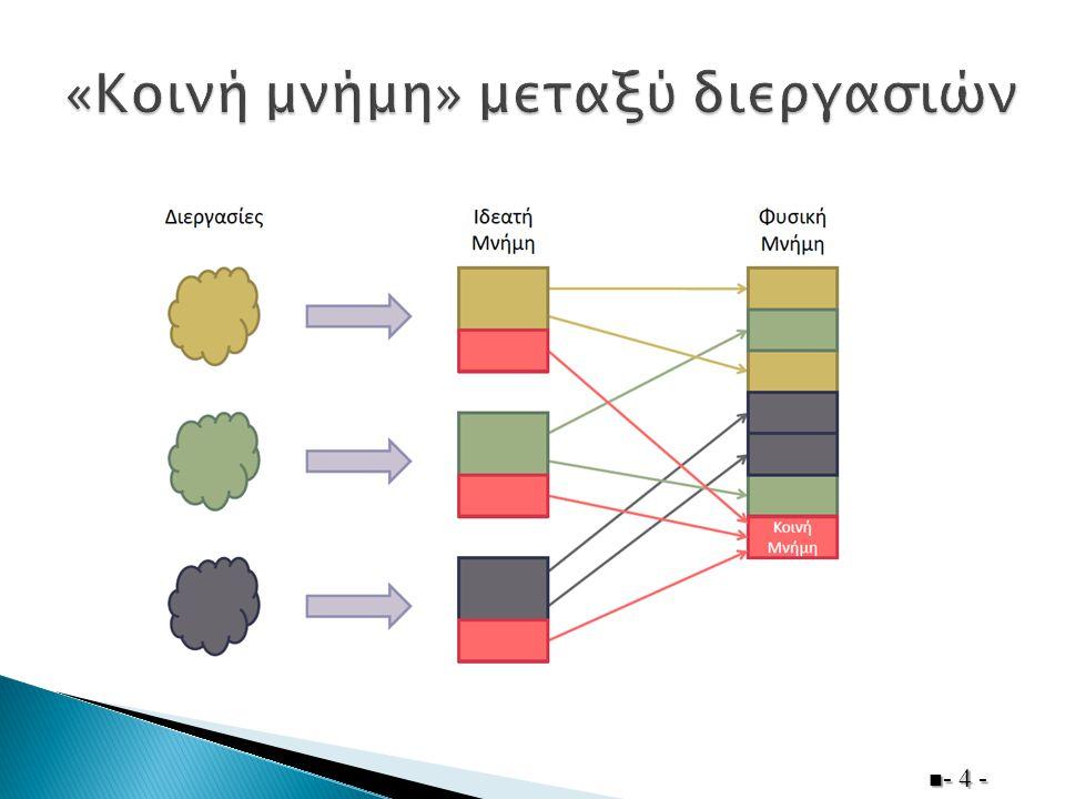  Δημιουργία κοινής μνήμης από διεργασία ◦ shmget()  Προσκόλληση διεργασίας στης κοινή μνήμη ◦ shmat()  Αποκόλληση διεργασία; από κοινή μνήμη ◦ shmdt()  Έλεγχος κοινής μνήμης (περιλαμβάνει διαγραφή) ◦ shmctl()  man (shmget) man(shmat) man(shmdt) man(shmctl)  - 5 -
