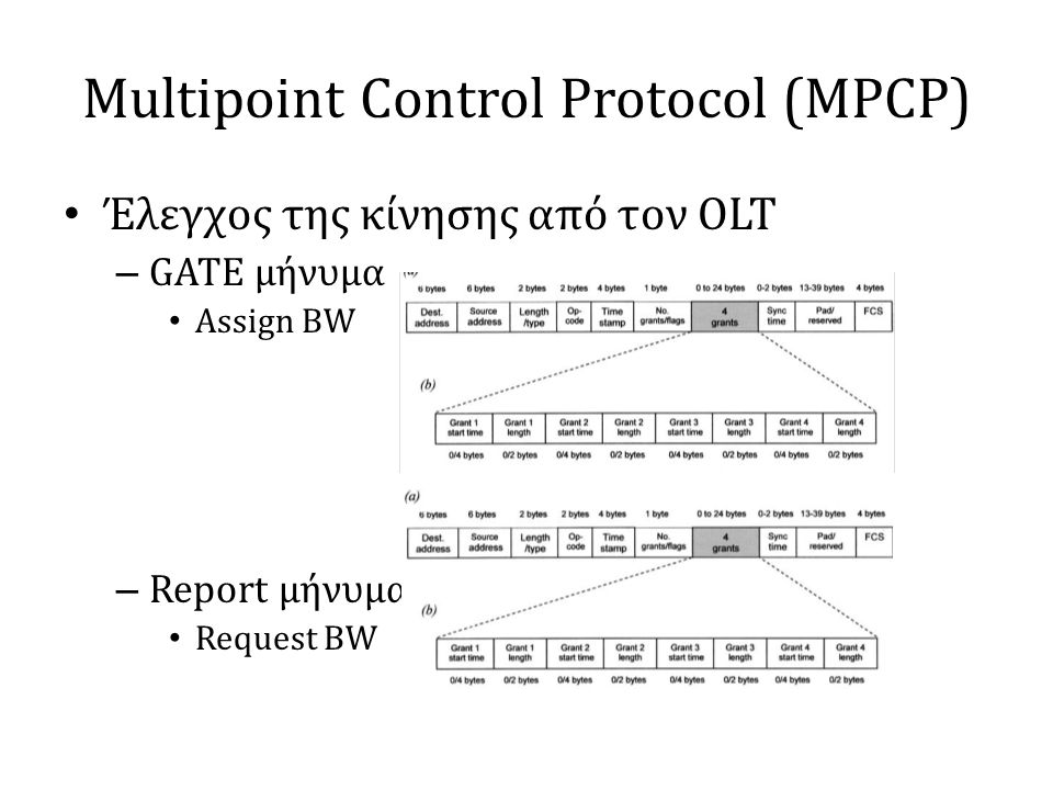 Multipoint Control Protocol (MPCP) • Έλεγχος της κίνησης από τον OLT – GATE μήνυμα • Assign BW – Report μήνυμα • Request BW