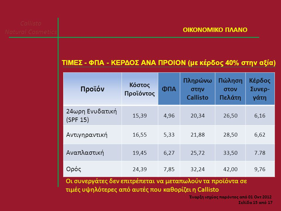 Callisto Natural Cosmetics Σελίδα 15 από 17 ΤΙΜΕΣ - ΦΠΑ - ΚΕΡΔΟΣ ΑΝΑ ΠΡΟΙΟΝ (με κέρδος 40% στην αξία) ΟΙΚΟΝΟΜΙΚΟ ΠΛΑΝΟ Προϊόν Κόστος Προϊόντος ΦΠΑ Πληρώνω στην Callisto Πώληση στον Πελάτη Κέρδος Συνερ- γάτη 24ωρη Ενυδατική (SPF 15) 15,394,9620,3426,506,16 Αντιγηραντική 16,555,3321,8828,506,62 Αναπλαστική 19,456,2725,7233,507.78 Ορός 24,397,8532,2442,009,76 Οι συνεργάτες δεν επιτρέπεται να μεταπωλούν τα προϊόντα σε τιμές υψηλότερες από αυτές που καθορίζει η Callisto Έναρξη ισχύος παρόντος από 01 Οκτ 2012