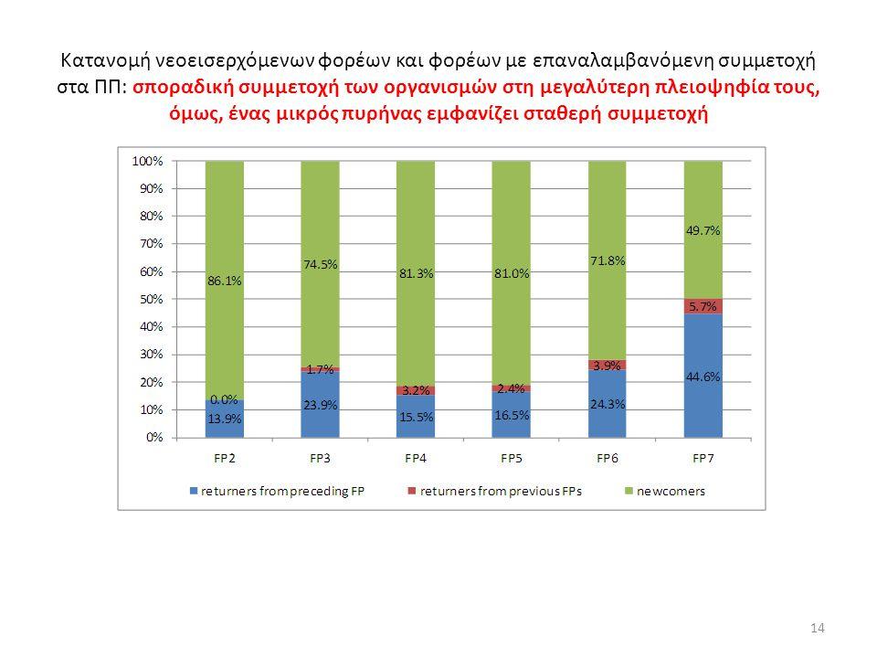 Κατανομή νεοεισερχόμενων φορέων και φορέων με επαναλαμβανόμενη συμμετοχή στα ΠΠ: σποραδική συμμετοχή των οργανισμών στη μεγαλύτερη πλειοψηφία τους, όμ