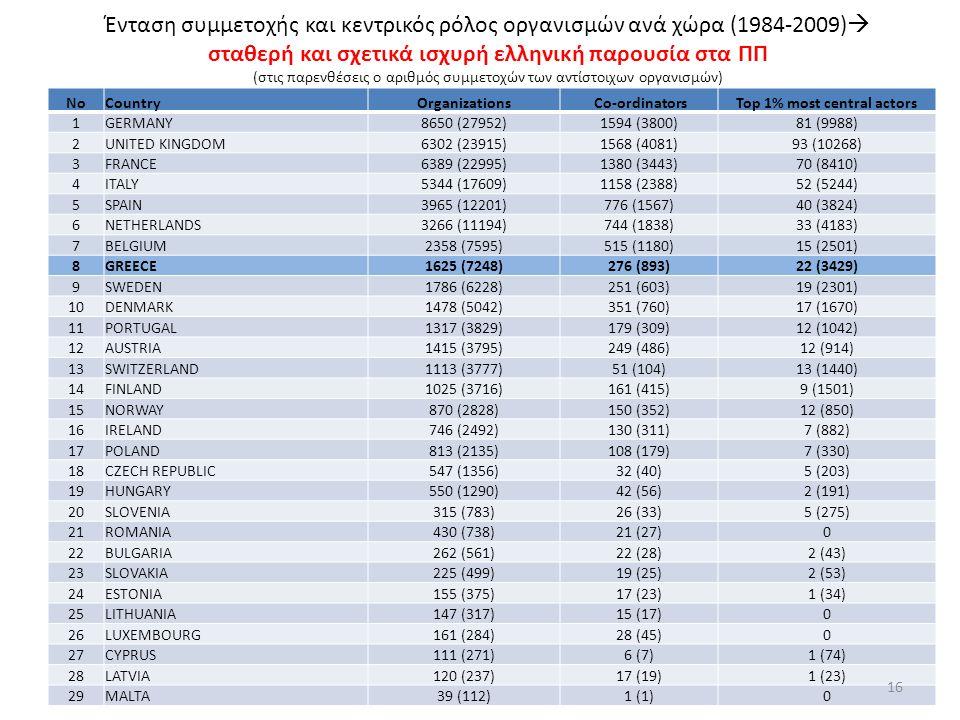 Ένταση συμμετοχής και κεντρικός ρόλος οργανισμών ανά χώρα (1984-2009)  σταθερή και σχετικά ισχυρή ελληνική παρουσία στα ΠΠ (στις παρενθέσεις ο αριθμός συμμετοχών των αντίστοιχων οργανισμών) NoCountryOrganizations Co-ordinatorsTop 1% most central actors 1GERMANY8650 (27952)1594 (3800)81 (9988) 2UNITED KINGDOM6302 (23915)1568 (4081)93 (10268) 3FRANCE6389 (22995)1380 (3443)70 (8410) 4ITALY5344 (17609)1158 (2388)52 (5244) 5SPAIN3965 (12201)776 (1567)40 (3824) 6NETHERLANDS3266 (11194)744 (1838)33 (4183) 7BELGIUM2358 (7595)515 (1180)15 (2501) 8GREECE1625 (7248)276 (893)22 (3429) 9SWEDEN1786 (6228)251 (603)19 (2301) 10DENMARK1478 (5042)351 (760)17 (1670) 11PORTUGAL1317 (3829)179 (309)12 (1042) 12AUSTRIA1415 (3795)249 (486)12 (914) 13SWITZERLAND1113 (3777)51 (104)13 (1440) 14FINLAND1025 (3716)161 (415)9 (1501) 15NORWAY870 (2828)150 (352)12 (850) 16IRELAND746 (2492)130 (311)7 (882) 17POLAND813 (2135)108 (179)7 (330) 18CZECH REPUBLIC547 (1356)32 (40)5 (203) 19HUNGARY550 (1290)42 (56)2 (191) 20SLOVENIA315 (783)26 (33)5 (275) 21ROMANIA430 (738)21 (27)0 22BULGARIA262 (561)22 (28)2 (43) 23SLOVAKIA225 (499)19 (25)2 (53) 24ESTONIA155 (375)17 (23)1 (34) 25LITHUANIA147 (317)15 (17)0 26LUXEMBOURG161 (284)28 (45)0 27CYPRUS111 (271)6 (7)1 (74) 28LATVIA120 (237)17 (19)1 (23) 29MALTA39 (112)1 (1)0 16