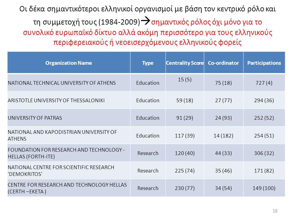 Οι δέκα σημαντικότεροι ελληνικοί οργανισμοί με βάση τον κεντρικό ρόλο και τη συμμετοχή τους (1984-2009)  σημαντικός ρόλος όχι μόνο για το συνολικό ευρωπαϊκό δίκτυο αλλά ακόμη περισσότερο για τους ελληνικούς περιφερειακούς ή νεοεισερχόμενους ελληνικούς φορείς Organization NameTypeCentrality ScoreCo-ordinatorParticipations NATIONAL TECHNICAL UNIVERSITY OF ATHENSEducation 15 (5) 75 (18)727 (4) ARISTOTLE UNIVERSITY OF THESSALONIKIEducation59 (18)27 (77)294 (36) UNIVERSITY OF PATRASEducation91 (29)24 (93)252 (52) NATIONAL AND KAPODISTRIAN UNIVERSITY OF ATHENS Education117 (39)14 (182)254 (51) FOUNDATION FOR RESEARCH AND TECHNOLOGY - HELLAS (FORTH-ITE) Research120 (40)44 (33)306 (32) NATIONAL CENTRE FOR SCIENTIFIC RESEARCH DEMOKRITOS Research225 (74)35 (46)171 (82) CENTRE FOR RESEARCH AND TECHNOLOGY HELLAS (CERTH –EKETA ) Research230 (77)34 (54)149 (100) 18
