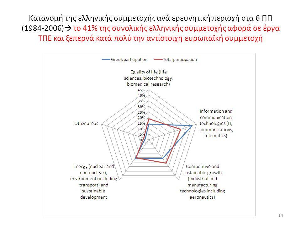Κατανομή της ελληνικής συμμετοχής ανά ερευνητική περιοχή στα 6 ΠΠ (1984-2006)  το 41% της συνολικής ελληνικής συμμετοχής αφορά σε έργα ΤΠΕ και ξεπερνά κατά πολύ την αντίστοιχη ευρωπαϊκή συμμετοχή 19