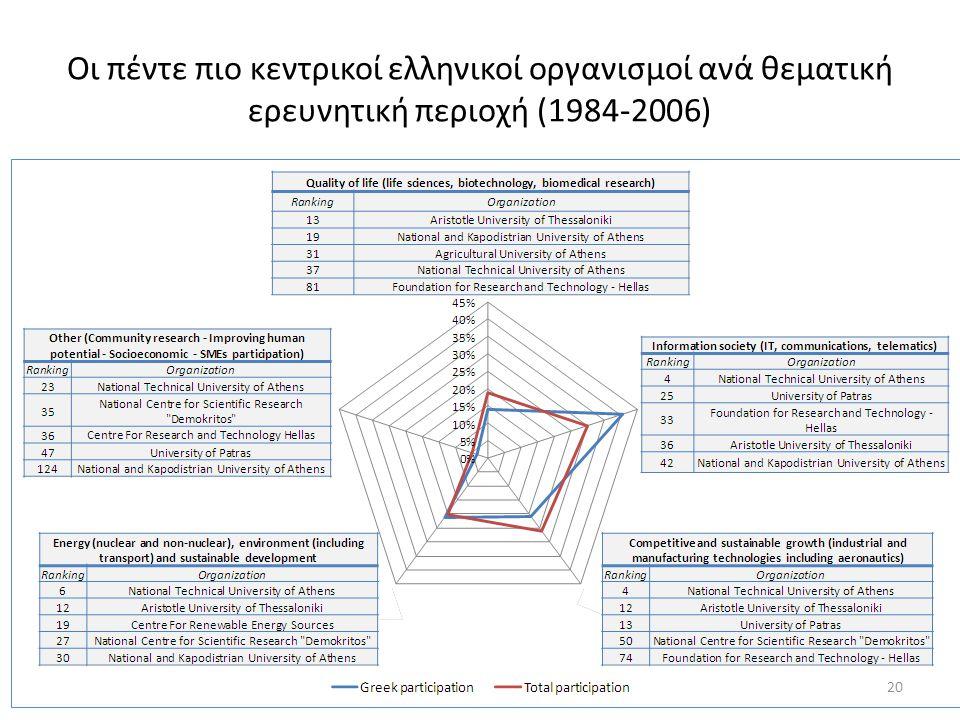 Οι πέντε πιο κεντρικοί ελληνικοί οργανισμοί ανά θεματική ερευνητική περιοχή (1984-2006) 20