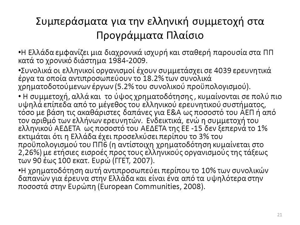 Συμπεράσματα για την ελληνική συμμετοχή στα Προγράμματα Πλαίσιο • Η Ελλάδα εμφανίζει μια διαχρονικά ισχυρή και σταθερή παρουσία στα ΠΠ κατά το χρονικό διάστημα 1984-2009.