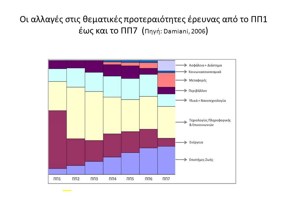Οι αλλαγές στις θεματικές προτεραιότητες έρευνας από το ΠΠ1 έως και το ΠΠ7 ( Πηγή: Damiani, 2006 )