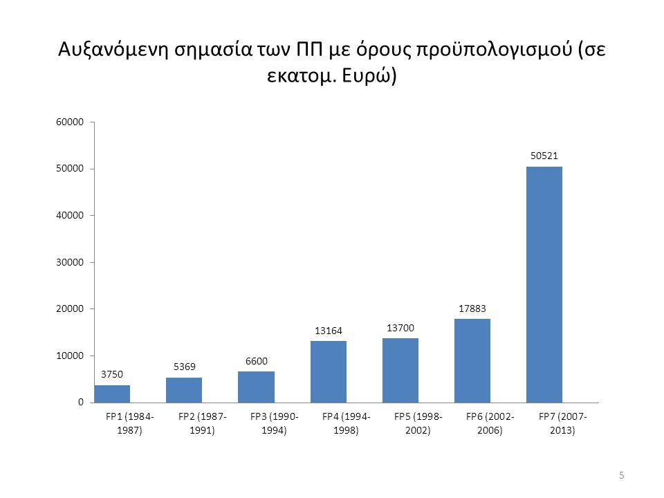 Αυξανόμενη σημασία των ΠΠ με όρους προϋπολογισμού (σε εκατομ. Ευρώ) 5