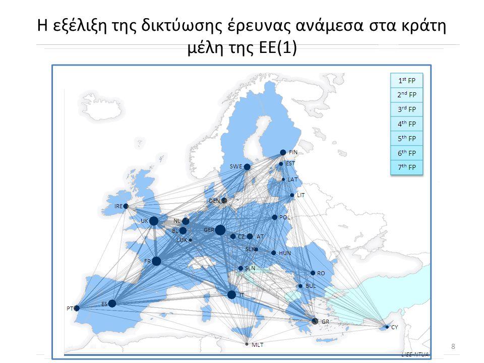 Η εξέλιξη της δικτύωσης έρευνας ανάμεσα στα κράτη μέλη της ΕΕ(1) 8