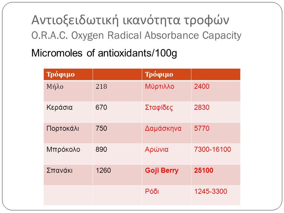 Αντιοξειδωτική ικανότητα τροφών O.R.A.C. Oxygen Radical Absorbance Capacity Micromoles of antioxidants/100g Τρόφιμο Μήλο 218 Μύρτιλλο2400 Κεράσια670Στ