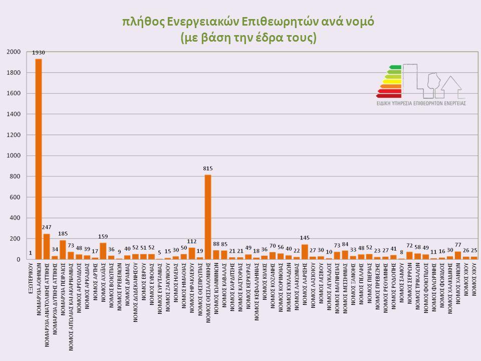 πλήθος Ενεργειακών Επιθεωρητών ανά νομό (με βάση την έδρα τους)