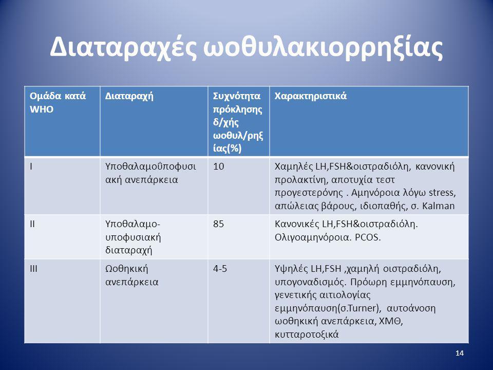 Διαταραχές ωοθυλακιορρηξίας Ομάδα κατά WHO ΔιαταραχήΣυχνότητα πρόκλησης δ/χής ωοθυλ/ρηξ ίας(%) Χαρακτηριστικά ΙΥποθαλαμοΰποφυσι ακή ανεπάρκεια 10Χαμηλ