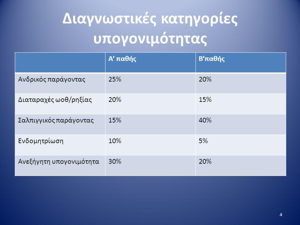 Διαγνωστικές κατηγορίες υπογονιμότητας Α' παθήςΒ'παθής Ανδρικός παράγοντας25%20% Διαταραχές ωοθ/ρηξίας20%15% Σαλπιγγικός παράγοντας15%40% Ενδομητρίωση