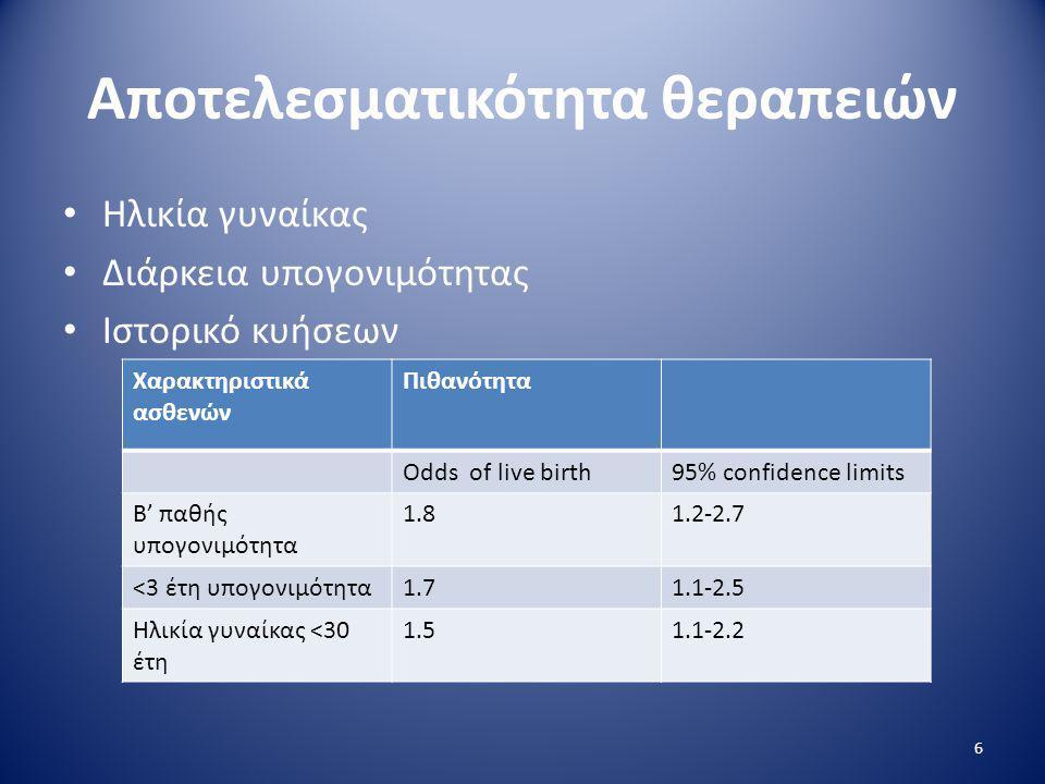 Αποτελεσματικότητα θεραπειών • Ηλικία γυναίκας • Διάρκεια υπογονιμότητας • Ιστορικό κυήσεων 6 Χαρακτηριστικά ασθενών Πιθανότητα Odds of live birth95%