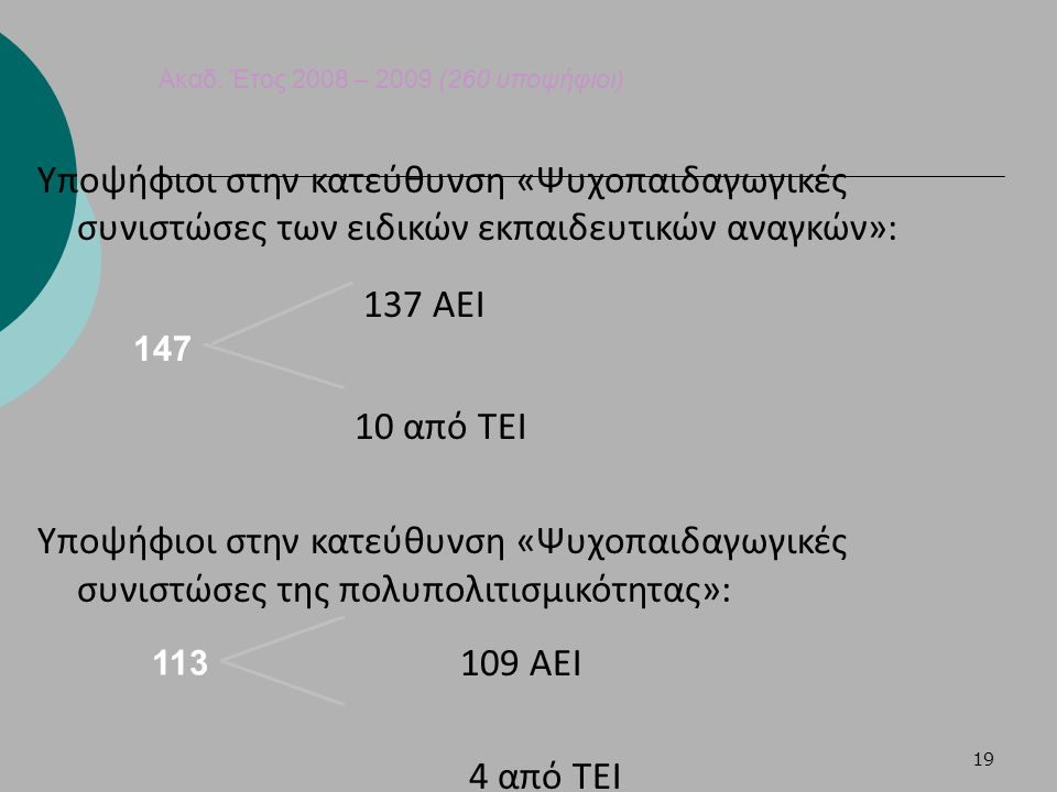 19 Ακαδ. Έτος 2008 – 2009 (260 υποψήφιοι) Υποψήφιοι στην κατεύθυνση «Ψυχοπαιδαγωγικές συνιστώσες των ειδικών εκπαιδευτικών αναγκών»: 137 ΑΕΙ 10 από ΤΕ