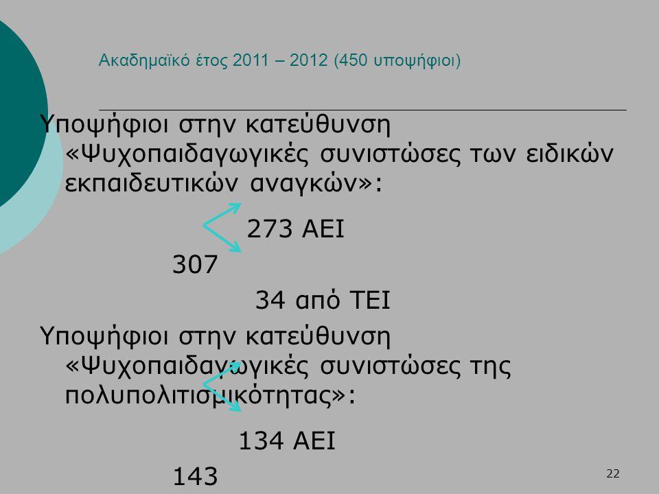 22 Ακαδημαϊκό έτος 2011 – 2012 (450 υποψήφιοι) Υποψήφιοι στην κατεύθυνση «Ψυχοπαιδαγωγικές συνιστώσες των ειδικών εκπαιδευτικών αναγκών»: 273 ΑΕΙ 307