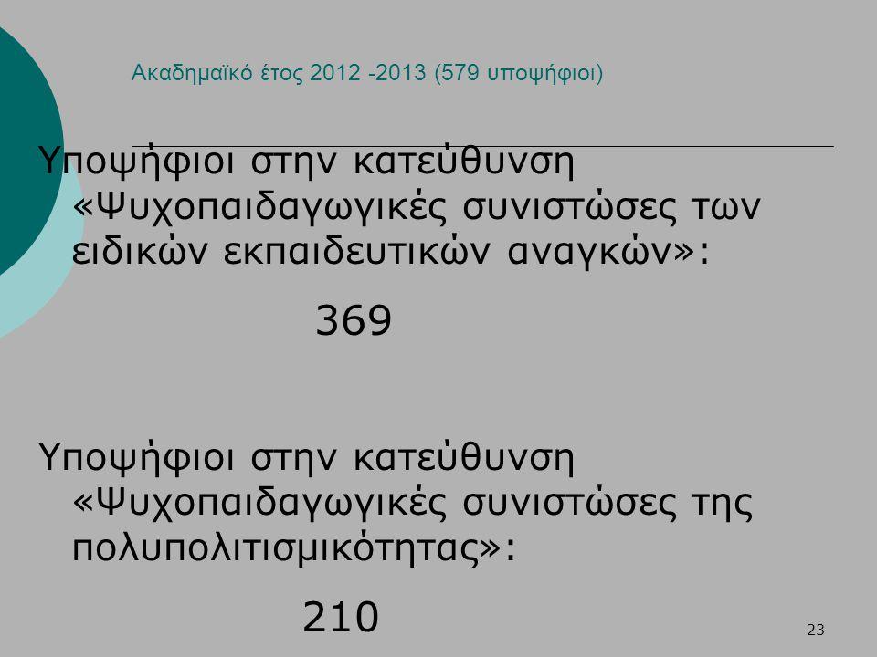 23 Ακαδημαϊκό έτος 2012 -2013 (579 υποψήφιοι) Υποψήφιοι στην κατεύθυνση «Ψυχοπαιδαγωγικές συνιστώσες των ειδικών εκπαιδευτικών αναγκών»: 369 Υποψήφιοι