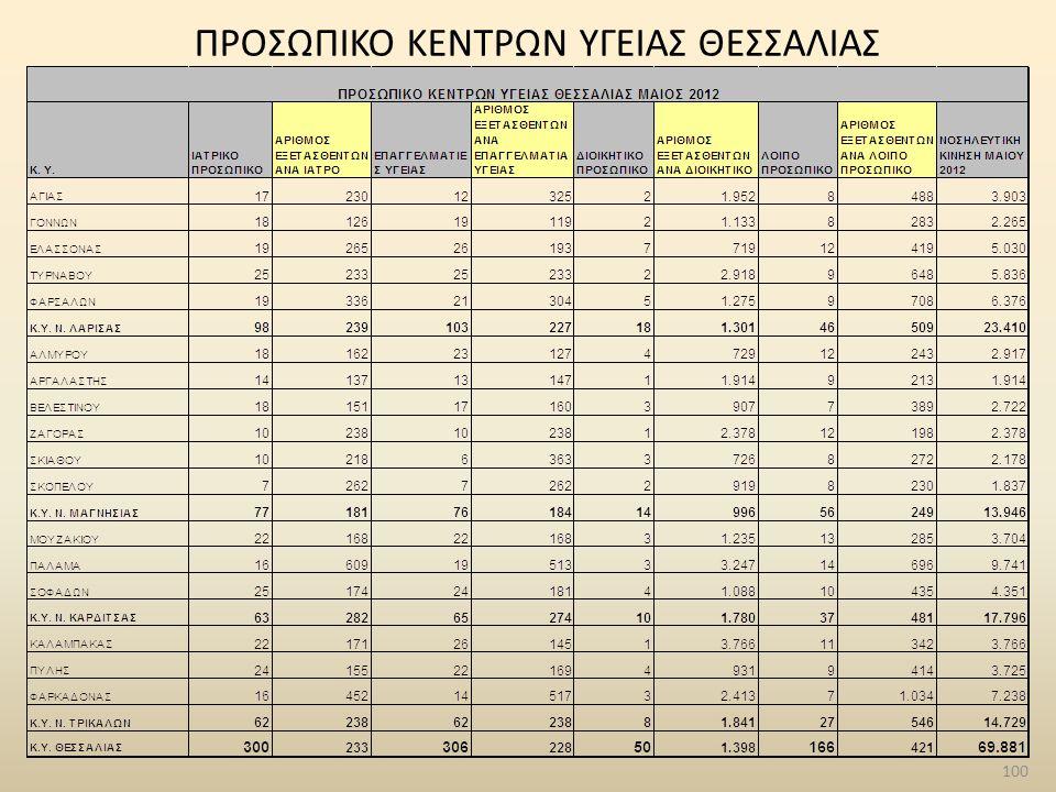 100 ΠΡΟΣΩΠΙΚΟ ΚΕΝΤΡΩΝ ΥΓΕΙΑΣ ΘΕΣΣΑΛΙΑΣ