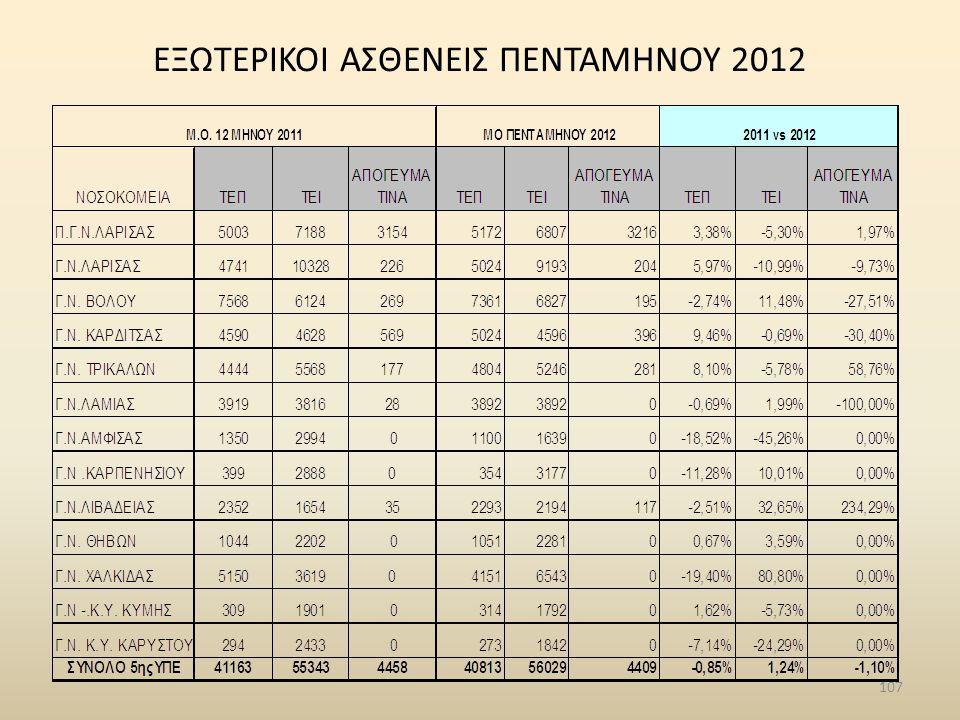 ΕΞΩΤΕΡΙΚΟΙ ΑΣΘΕΝΕΙΣ ΠΕΝΤΑΜΗΝΟΥ 2012 107