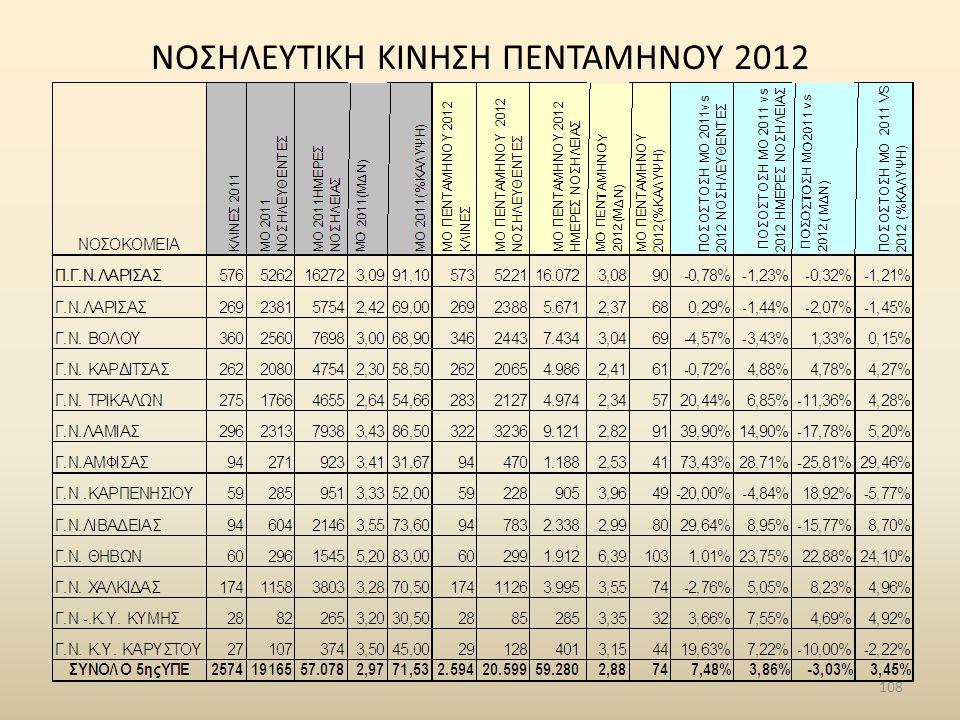 NΟΣΗΛΕΥΤΙΚΗ ΚΙΝΗΣΗ ΠΕΝΤΑΜΗΝΟΥ 2012 108