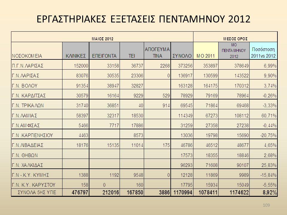 ΕΡΓΑΣΤΗΡΙΑΚΕΣ ΕΞΕΤΑΣΕΙΣ ΠΕΝΤΑΜΗΝΟΥ 2012 109