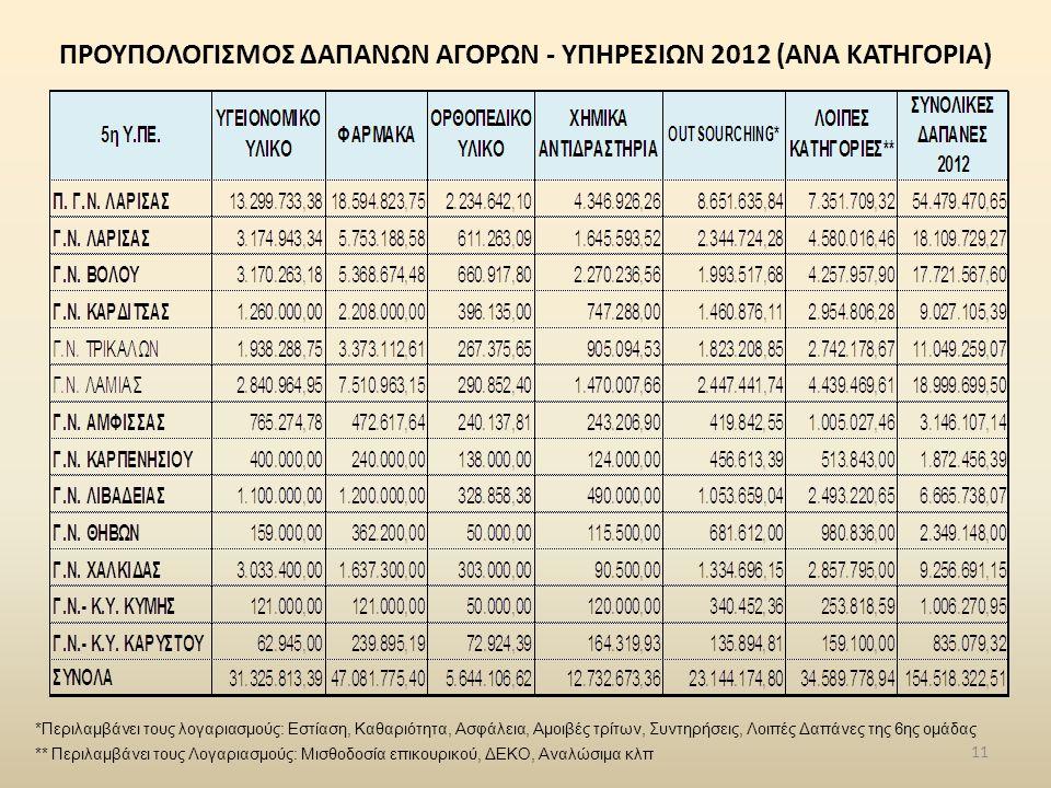 ΠΡΟΥΠΟΛΟΓΙΣΜΟΣ ΔΑΠΑΝΩΝ ΑΓΟΡΩΝ - ΥΠΗΡΕΣΙΩΝ 2012 (ΑΝΑ ΚΑΤΗΓΟΡΙΑ) 11 *Περιλαμβάνει τους λογαριασμούς: Εστίαση, Καθαριότητα, Ασφάλεια, Αμοιβές τρίτων, Συν