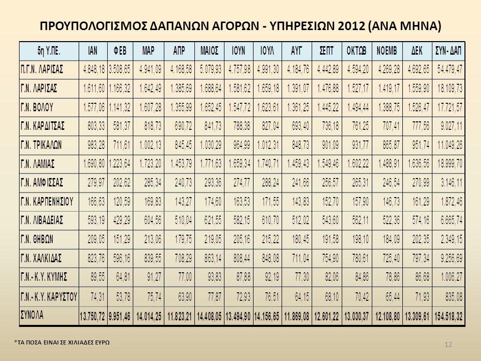 ΠΡΟΥΠΟΛΟΓΙΣΜΟΣ ΔΑΠΑΝΩΝ ΑΓΟΡΩΝ - ΥΠΗΡΕΣΙΩΝ 2012 (ΑΝΑ ΜΗΝΑ) *ΤΑ ΠΟΣΑ ΕΙΝΑΙ ΣΕ ΧΙΛΙΑΔΕΣ ΕΥΡΩ 12