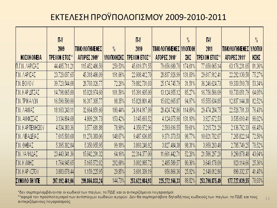 ΕΚΤΕΛΕΣΗ ΠΡΟΫΠΟΛΟΓΙΣΜΟΥ 2009-2010-2011 13 *δεν συμπεριλαμβάνονται οι κωδικοί των παγίων, το ΠΔΕ και οι αντικριζόμενοι λογαριασμοί **αφορά τον προϋπολο