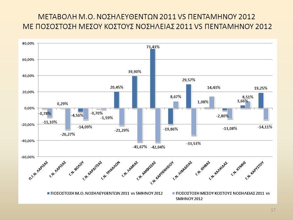 17 ΜΕΤΑΒΟΛΗ Μ.Ο. ΝΟΣΗΛΕYΘΕΝΤΩΝ 2011 VS ΠΕΝΤΑΜΗΝΟΥ 2012 ME ΠΟΣΟΣΤΟΣΗ ΜΕΣΟΥ ΚΟΣΤΟΥΣ ΝΟΣΗΛΕΙΑΣ 2011 VS ΠΕΝΤΑΜΗΝΟΥ 2012
