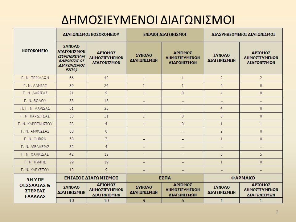 Σύστημα Παρακολούθησης & Διαχείρισης Διαγωνισμών Προμηθειών • Όλες οι φάσεις των διαγωνισμών προμηθειών δημοσιεύονται, παρακολουθούνται και ενημερώνονται on- line: – ανά Φορέα (Νοσοκομείο, Κέντρο Υγείας, ΜΚΦ) ή/και συγκεντρωτικά για όλη την ΥΠΕ – ανά είδος διαγωνισμού (Πρόχειρος, Δημόσιος, Διεθνής, Με Διαπραγμάτευση, Συμφωνία Πλαίσιο, Επαναληπτικός, κ.α.) – ανά στάδιο διαγωνισμού: • Διαβούλευση Τεχνικών Προδιαγραφών • Δημοσίευση • Έλεγχος Δικαιολογητικών • Τεχνική Αξιολόγηση • Οικονομική Αξιολόγηση • Προσυμβατικός Έλεγχος • Συμβασιοποίηση – Σημαντικά σημεία αναφοράς - Milestones (ημερομηνία δημοσίευσης, προθεσμίες διαβούλευσης, κατάθεσης προσφορών, διενέργειας, οικονομικής αξιολόγησης, έναρξη & λήξη σύμβασης, κ.λπ.) – Οικονομικά Στοιχεία (προϋπολογισμοί, προσφορές, εκπτώσεις, αξίες συμβάσεων κ.λπ.) – Ηλεκτρονική Διαχείριση Αρχείων (προδιαγραφές, προκηρύξεις, πρακτικά, συμβάσεις, κ.λπ.) • Όλες οι πληροφορίες ενημερώνονται απευθείας από τα ίδια τα Τμήματα Προμηθειών των Φορέων (εξουσιοδοτημένη πρόσβαση) • Οι Διοικήσεις των Φορέων και η Διοίκηση της 5 ης ΥΠΕ έχουν ένα ισχυρό εργαλείο επιχειρησιακής ευφυΐας (Β.Ι.) • Όλες τα στοιχεία είναι προσπελάσιμα από τους πολίτες (Internet) • Οι εταιρείες ενημερώνονται για τους διαγωνισμούς άμεσα 83