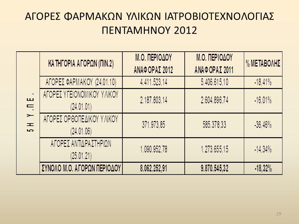 29 ΑΓΟΡΕΣ ΦΑΡΜΑΚΩΝ ΥΛΙΚΩΝ ΙΑΤΡΟΒΙΟΤΕΧΝΟΛΟΓΙΑΣ ΠΕΝΤΑΜΗΝΟΥ 2012