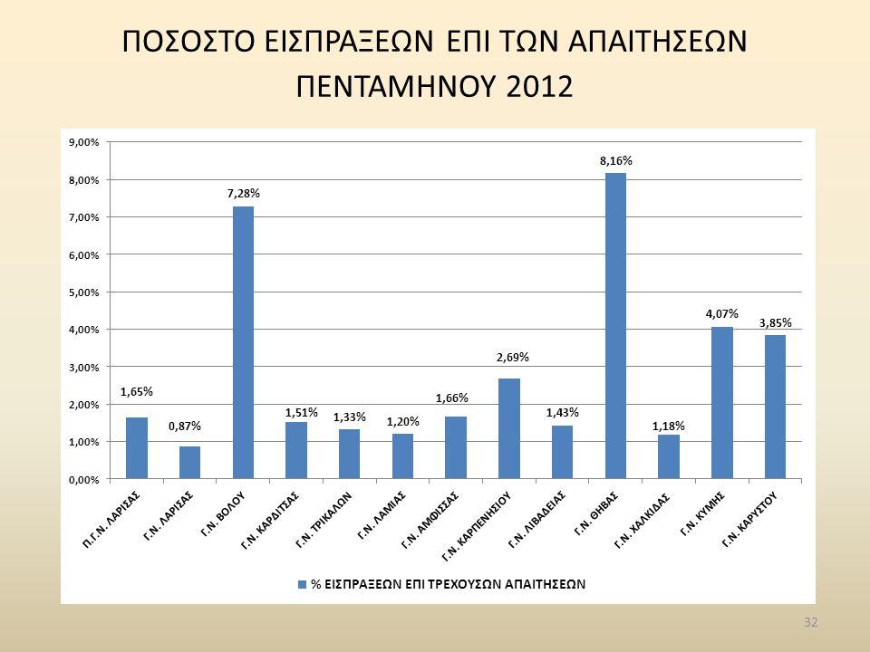 32 ΠΟΣΟΣΤΟ ΕΙΣΠΡΑΞΕΩΝ ΕΠΙ ΤΩΝ ΑΠΑΙΤΗΣΕΩΝ ΠΕΝΤΑΜΗΝΟΥ 2012