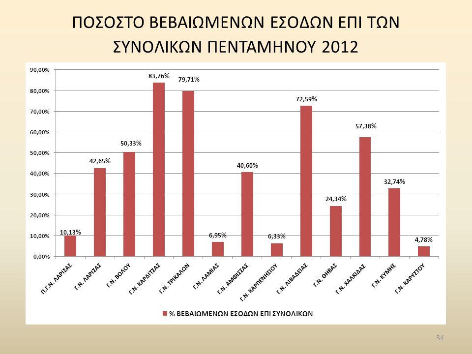 34 ΠΟΣΟΣΤΟ ΒΕΒΑΙΩΜΕΝΩΝ ΕΣΟΔΩΝ ΕΠΙ ΤΩΝ ΣΥΝΟΛΙΚΩΝ ΠΕΝΤΑΜΗΝΟΥ 2012
