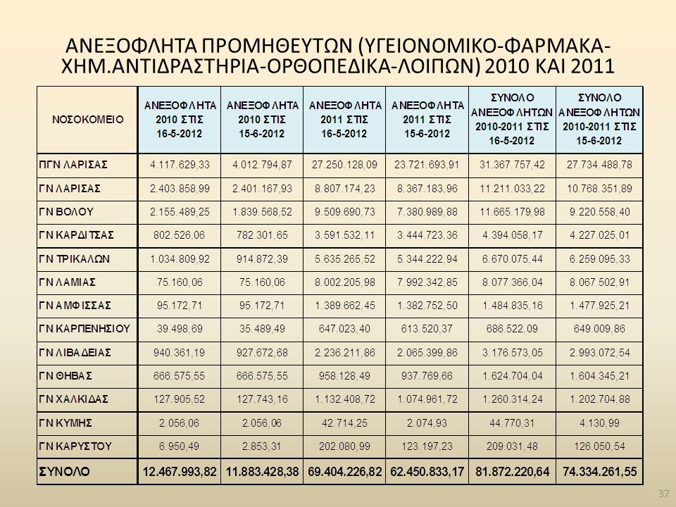 ΑΝΕΞΟΦΛΗΤΑ ΠΡΟΜΗΘΕΥΤΩΝ (ΥΓΕΙΟΝΟΜΙΚΟ-ΦΑΡΜΑΚΑ- ΧΗΜ.ΑΝΤΙΔΡΑΣΤΗΡΙΑ-ΟΡΘΟΠΕΔΙΚΑ-ΛΟΙΠΩΝ) 2010 ΚΑΙ 2011 37