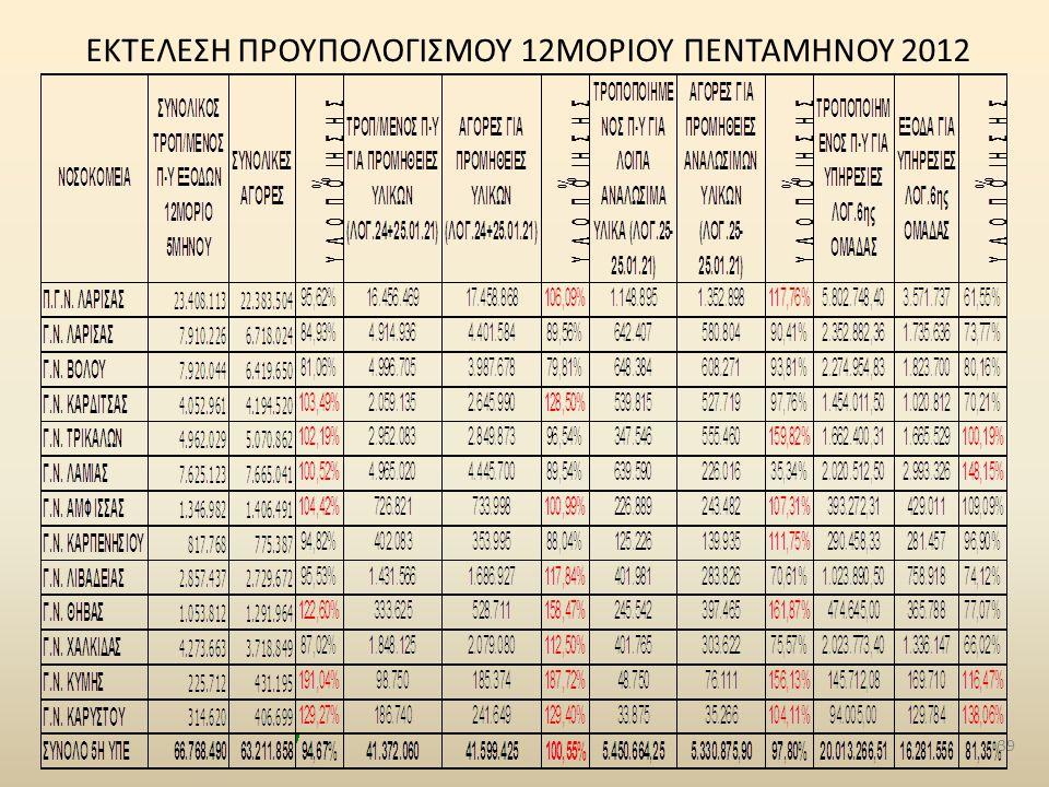 ΕΚΤΕΛΕΣΗ ΠΡΟΥΠΟΛΟΓΙΣΜΟΥ 12ΜΟΡΙΟΥ ΠΕΝΤΑΜΗΝΟΥ 2012 39