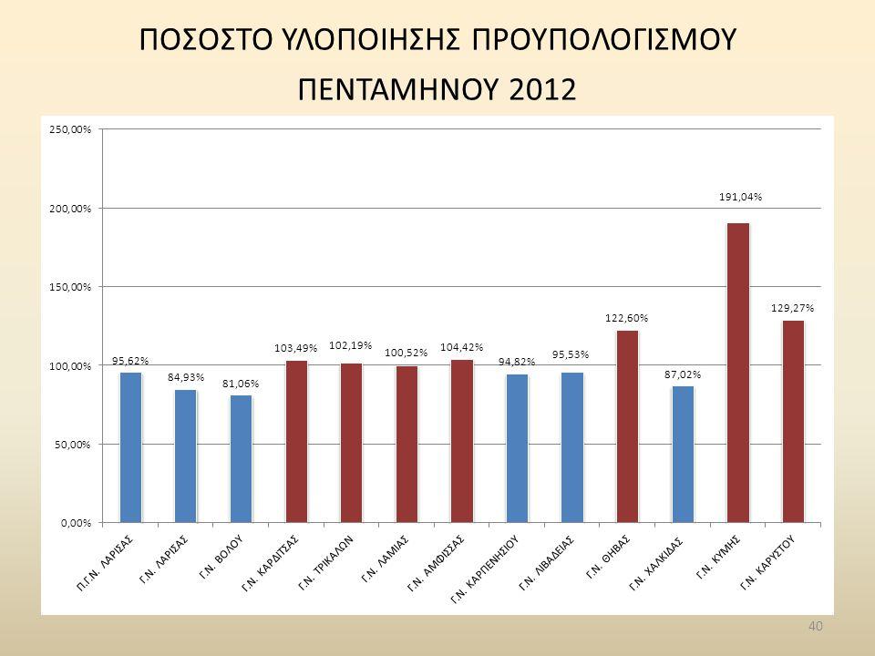 40 ΠΟΣΟΣΤΟ ΥΛΟΠΟΙΗΣΗΣ ΠΡΟΥΠΟΛΟΓΙΣΜΟΥ ΠΕΝΤΑΜΗΝΟΥ 2012