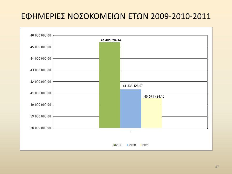 ΕΦΗΜΕΡΙΕΣ ΝΟΣΟΚΟΜΕΙΩΝ ΕΤΩΝ 2009-2010-2011 47