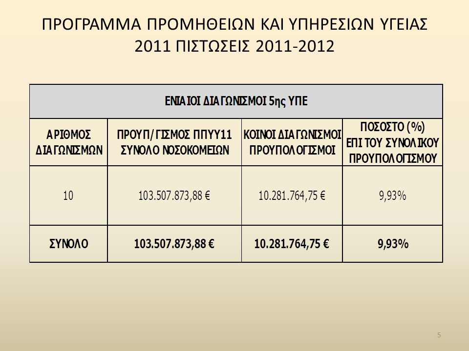 ΣΥΝΟΠΤΙΚΑ ΣΤΟΙΧΕΙΑ ΑΚΙΝΗΤΩΝ ανά ΥΠΕ  1 η Υγειονομική Περιφέρεια  154 ακίνητα  συνολικό εμβαδόν: 1.024.052 τμ  συνολική αντικειμενική αξία: 10.400.307.428,24 €  2 η Υγειονομική Περιφέρεια  470 ακίνητα  συνολικό εμβαδόν: 3.073.301 τμ  συνολική αντικειμενική αξία: 453.271.322,20 €  3 η Υγειονομική Περιφέρεια  274 ακίνητα  συνολικό εμβαδόν: 32.992.372 τμ  συνολική αντικειμενική αξία: 258.673.070,93 €  4 η Υγειονομική Περιφέρεια  410 ακίνητα  συνολικό εμβαδόν: 1.631.283 τμ  συνολική αντικειμενική αξία: 210.170.724,46 €  5 η Υγειονομική Περιφέρεια  284 ακίνητα  συνολικό εμβαδόν: 2.339.785 τμ  συνολική αντικειμενική αξία: 170.017.007,10 €  6 η Υγειονομική Περιφέρεια  564 ακίνητα  συνολικό εμβαδόν: 5.245.717 τμ  συνολική αντικειμενική αξία: 295.057.076,02 €  7 η Υγειονομική Περιφέρεια  185 ακίνητα  συνολικό εμβαδόν: 1.229.383 τμ  συνολική αντικειμενική αξία: 135.345.513,94 €
